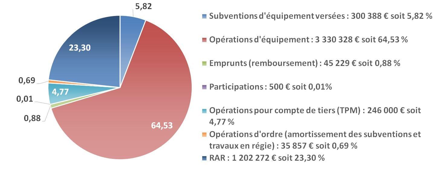 Le budget de la commune 2018 mairie de saint mandrier for Budget des mairies